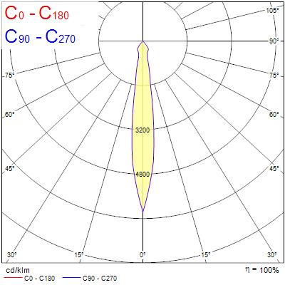 Photometry for 0004901