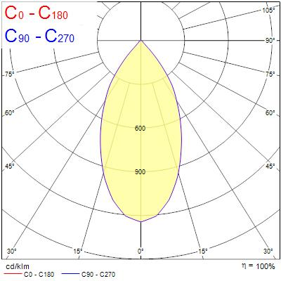 Photometry for 0004903