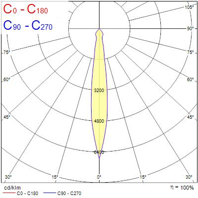 Photometry for 0004904