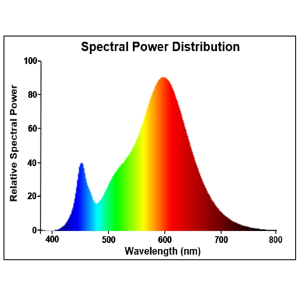 Photometry for 0029328