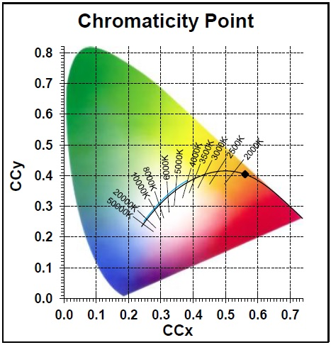 Photometry for 0027504
