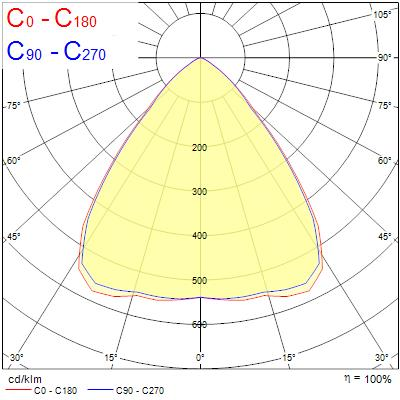 Photometry for 0039531