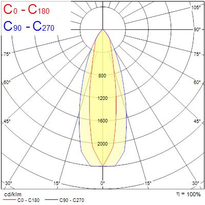 Photometry for 0039541