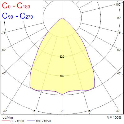 Photometry for 0044135
