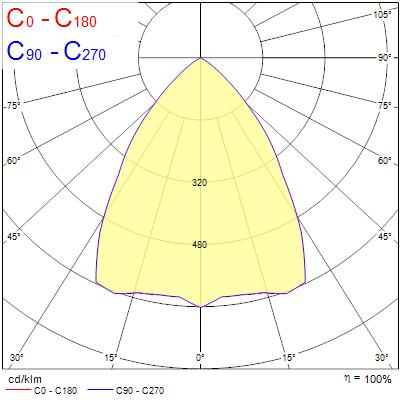 Photometry for 0044232